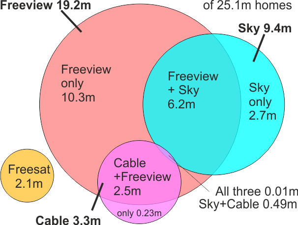 How many Freeview, Freesat, Sky and cable homes are there in the UK