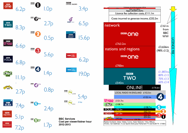 BBC costs per hour for TV and radio services