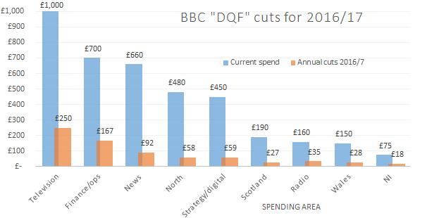 BBC cuts