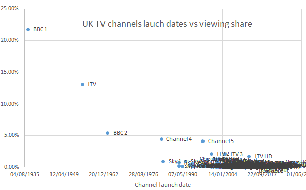 Channel share vs launch date