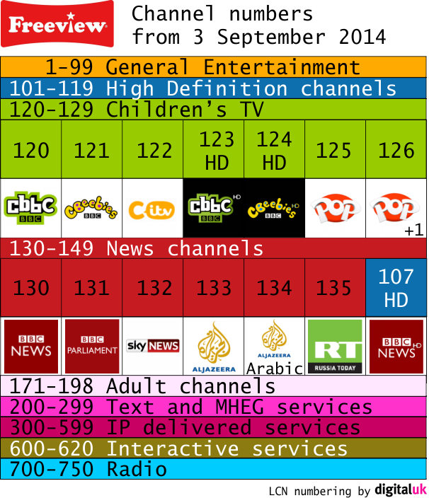 New Freeview channel numbers from 3 September 2014