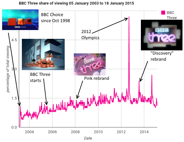 BBC Three viewing figures 2003-2015