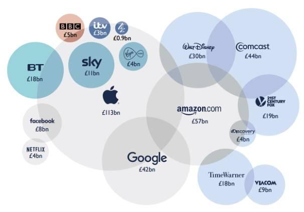 Company sizes