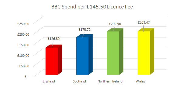 BBC Spend per £145.50 Licence Fee