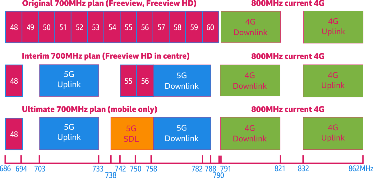Will I need a filter when the 5G mobile broadband services