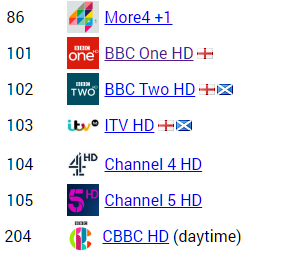 20 Freeview HD TV channels to close March/June 2019 in