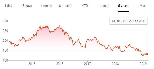 ITV share price