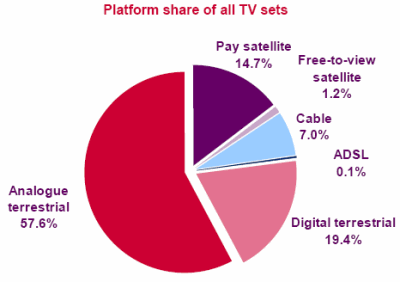 Platform share of all TV sets