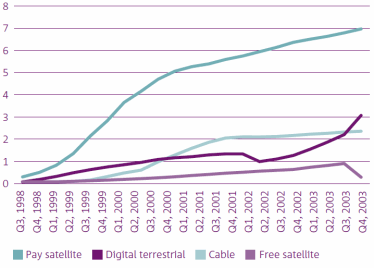 Ofcom Digital Switchover Report